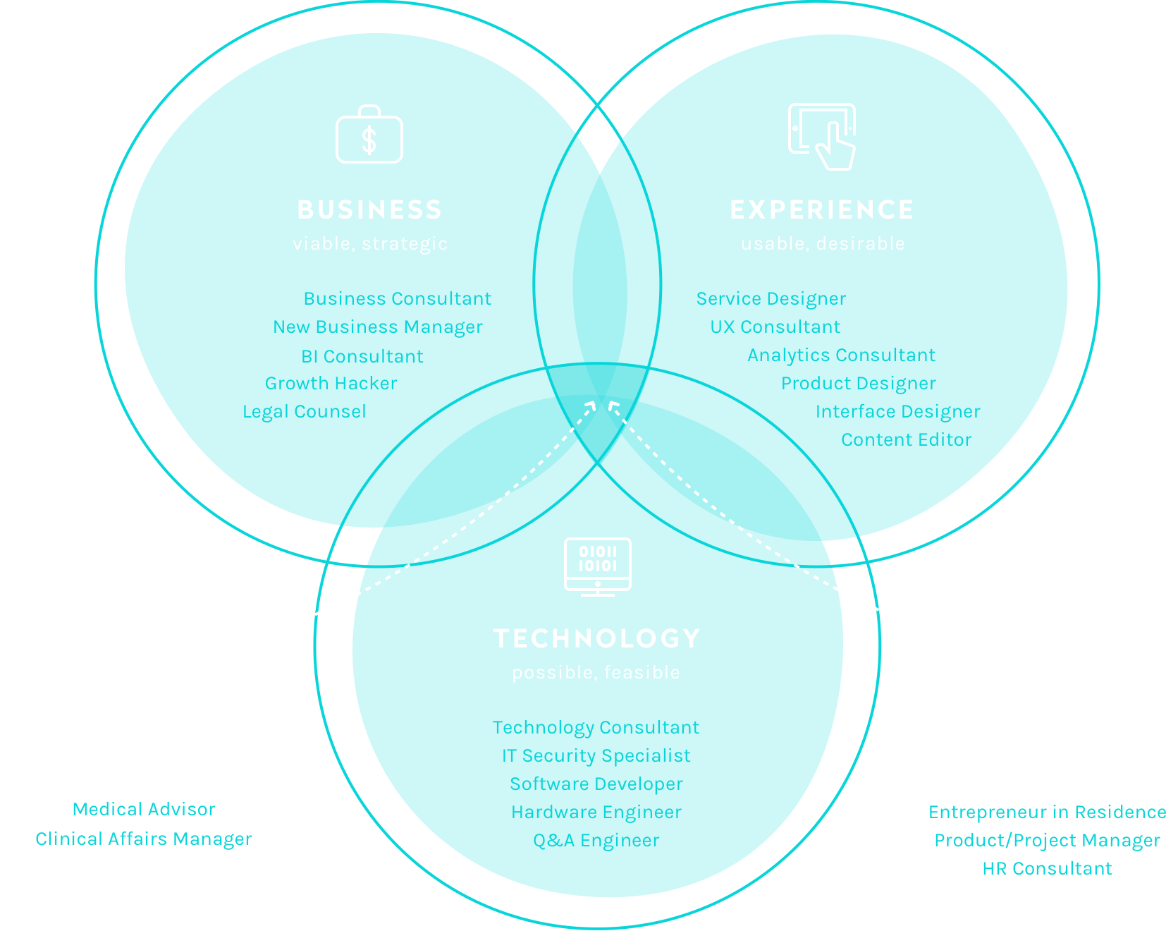 business experience technology